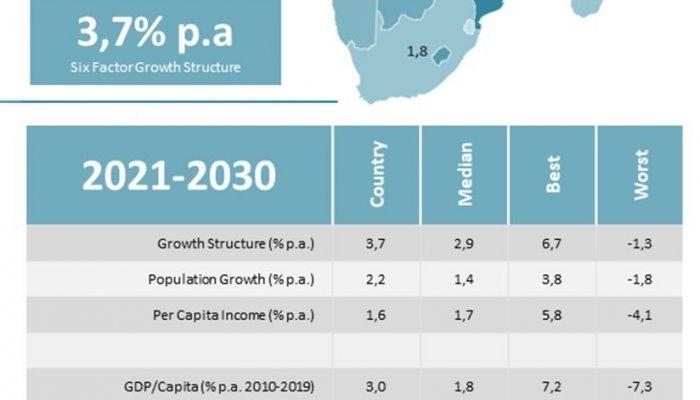 Economic Prosperity - Botswana