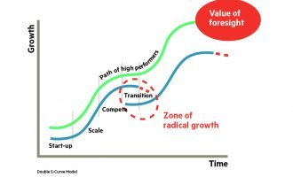 SHIFT Yourself Towards Radical Growth