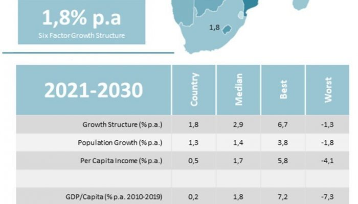 Economic Prosperity - South Africa