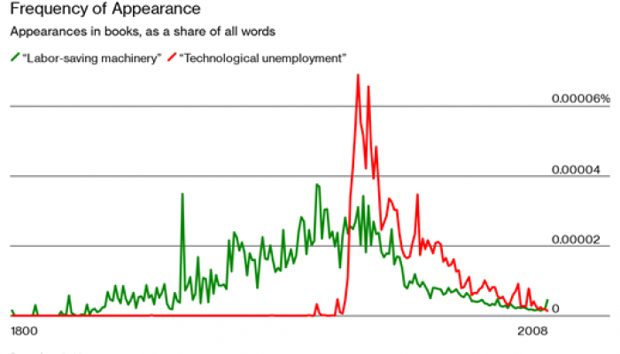 Frequency of Appearance