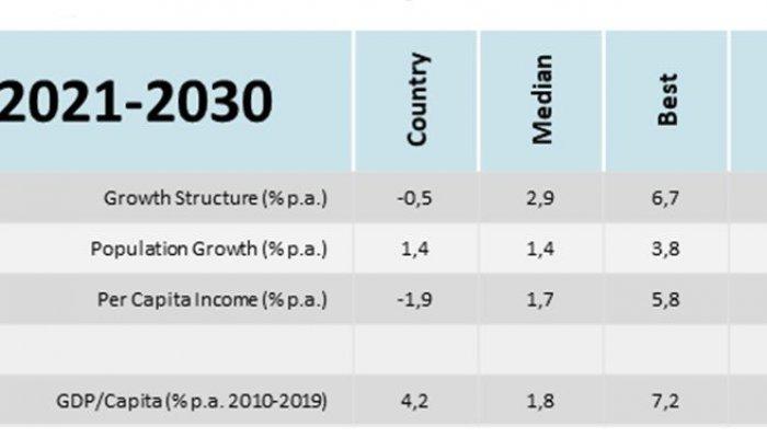Economic Prosperity - Zimbabwe