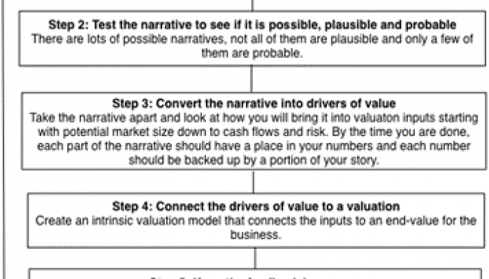 Five basic steps to valuation