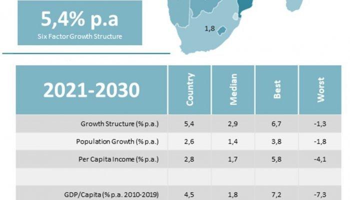 Economic Prosperity - Rwanda